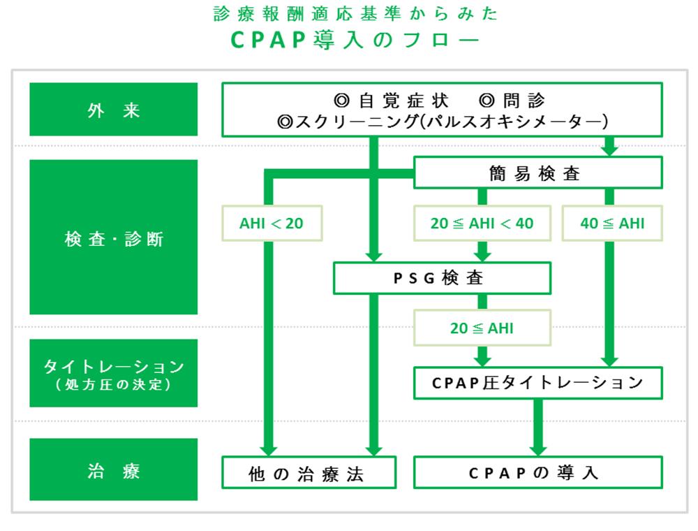 診療報酬適応基準からみたCPAP導入フロー